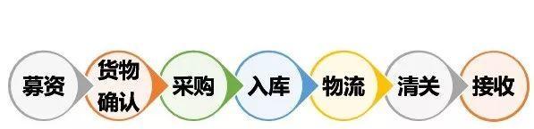【驰援湖北!刻不容缓】牛剑合璧,援助湖北省募资通道开启!物资运输链供应确认!!