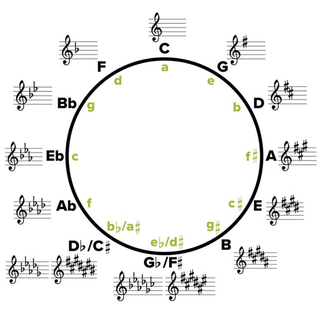 【空中悦音台】Clare Sound社长聊乐理--和弦进行与和声编配