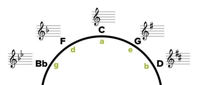 【空中悦音台】Clare Sound社长聊乐理–和弦进行与和声编配